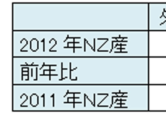 Report of Business Trip to New Zealand(July 6th, 2012)