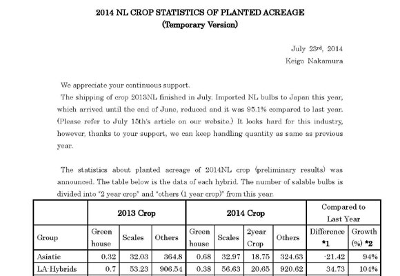 2014 NL Crop Statistics of Planted Acreage[Temporary ver.](July 23, 2014)