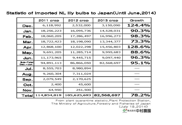 Statistic of imported NL lily bulbs to Japan(Until June,2014) (July 15, 2014)
