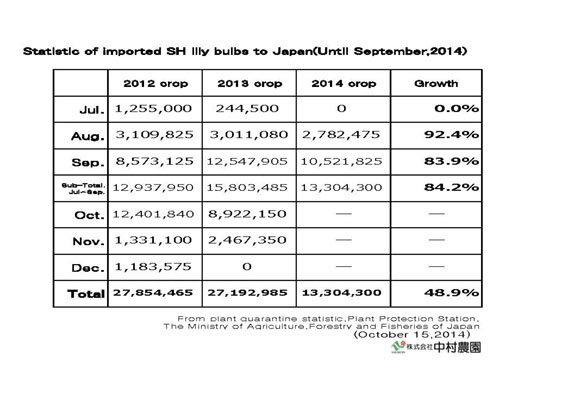 Statistic of imported SH lily bulbs to Japan(Until Sep,2014) (Oct 15, 2014)
