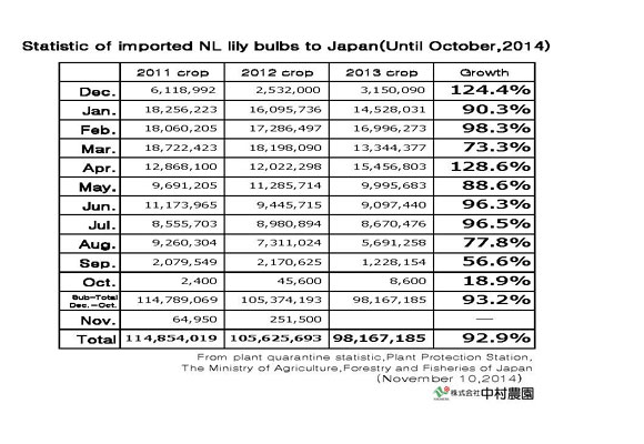 Statistic of imported NL lily bulbs to Japan(Until Oct,2014) (Nov 10, 2014)