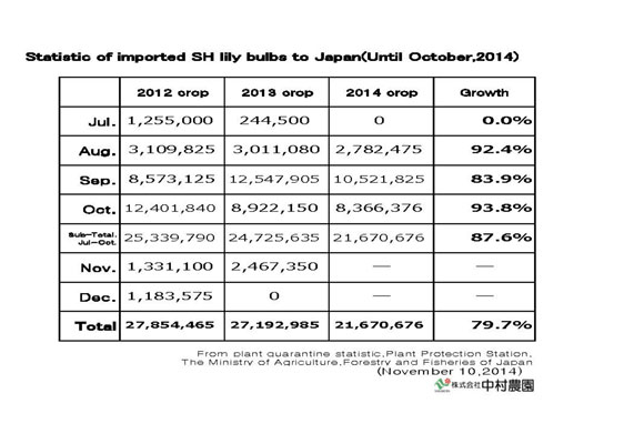 Statistic of imported SH lily bulbs to Japan(Until Oct,2014) (Nov 10, 2014)