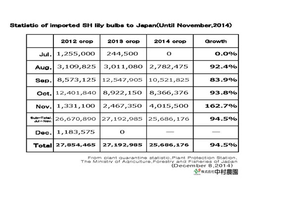 Statistic of imported SH lily bulbs to Japan(Until Nov,2014) (Dec 8, 2014)