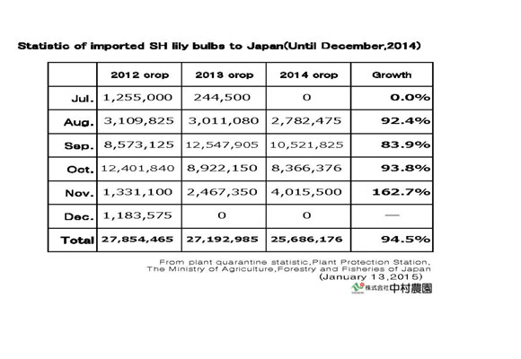 Statistic of imported SH lily bulbs to Japan(Until Dec,2014) (Jan 13, 2015)