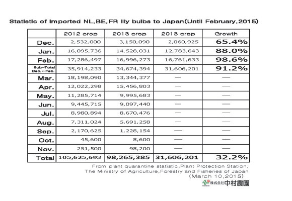 Statistic of imported NL,BE,FR lily bulbs to Japan(Until Feb,2015) (Mar 10, 2015)