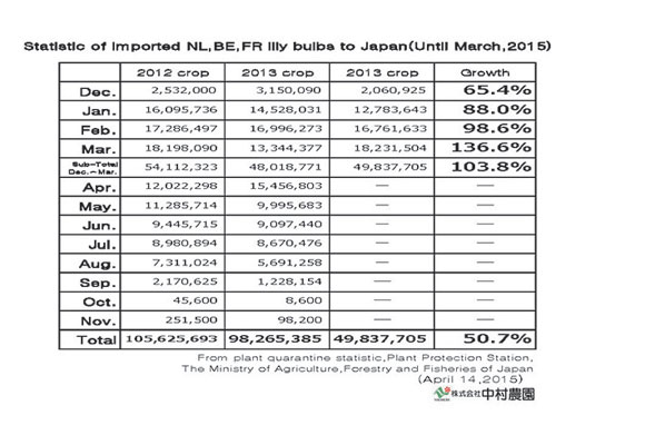 Statistic of imported NL,BE,FR lily bulbs to Japan(Until Mar,2015) (Apr 14, 2015)