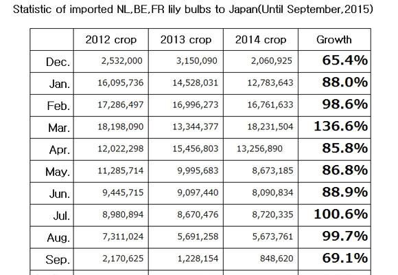 Statistic of imported NL,BE,FR lily bulbs to Japan(Until September, 2015) (Oct 14, 2015)