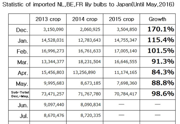 Statistic of imported NL,BE,FR lily bulbs to Japan(Until May, 2016) (Jun 14, 2016)