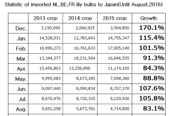 Statistic of imported NL,BE,FR lily bulbs to Japan(UntilAug, 2016) (Sep 13, 2016)