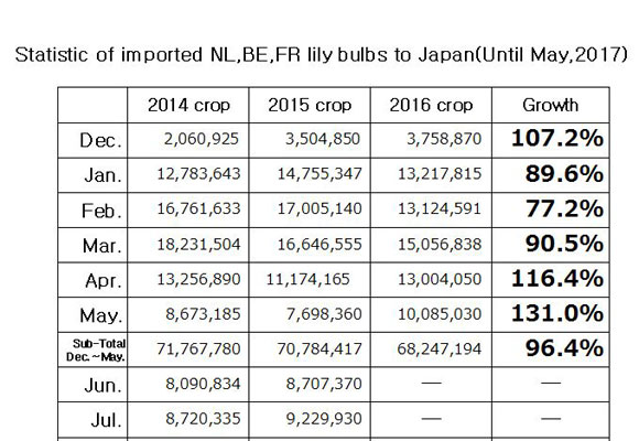 Statistic of imported NL,BE,FR lily bulbs to Japan(Until May, 2017) (June 13, 2017)