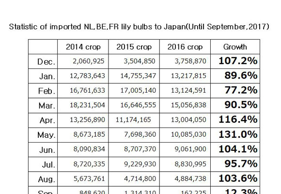 Statistic of imported NL,BE,FR lily bulbs to Japan(Until Sep, 2017) (Oct 10, 2017)