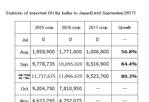 Statistic of imported SH lily bulbs to Japan(Until Sep,2017) (Oct 10, 2017)