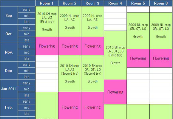 Schedule of our test-greenhouse (sep.2010 ~ june.2011)