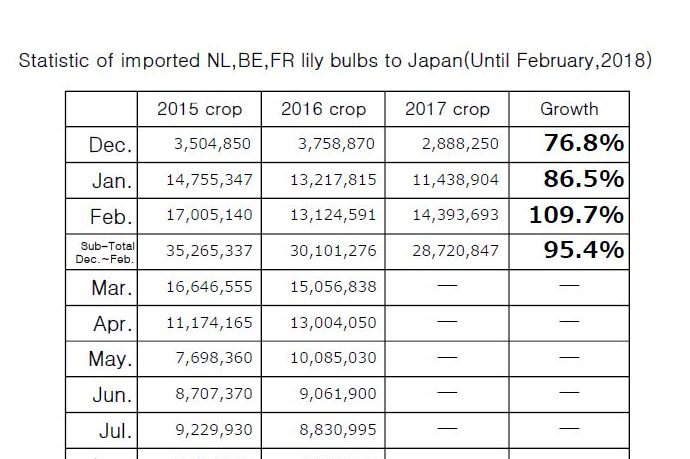 Statistic of imported NL,BE,FR lily bulbs to Japan(Until February,2018)