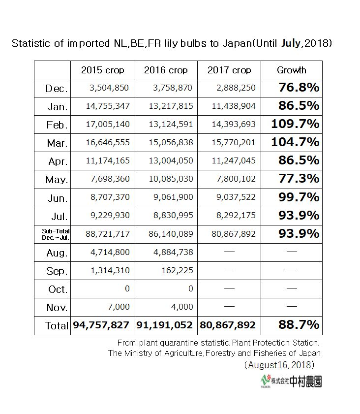 Statistic of imported NL,BE,FR lily bulbs to Japan(Until July,2018)