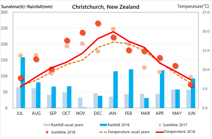 Report of Business Trip to New Zealand (July30th, 2018)