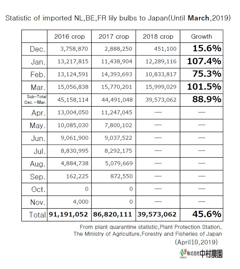 Statistic of imported NL,BE,FR lily bulbs to Japan(Until March,2019)
