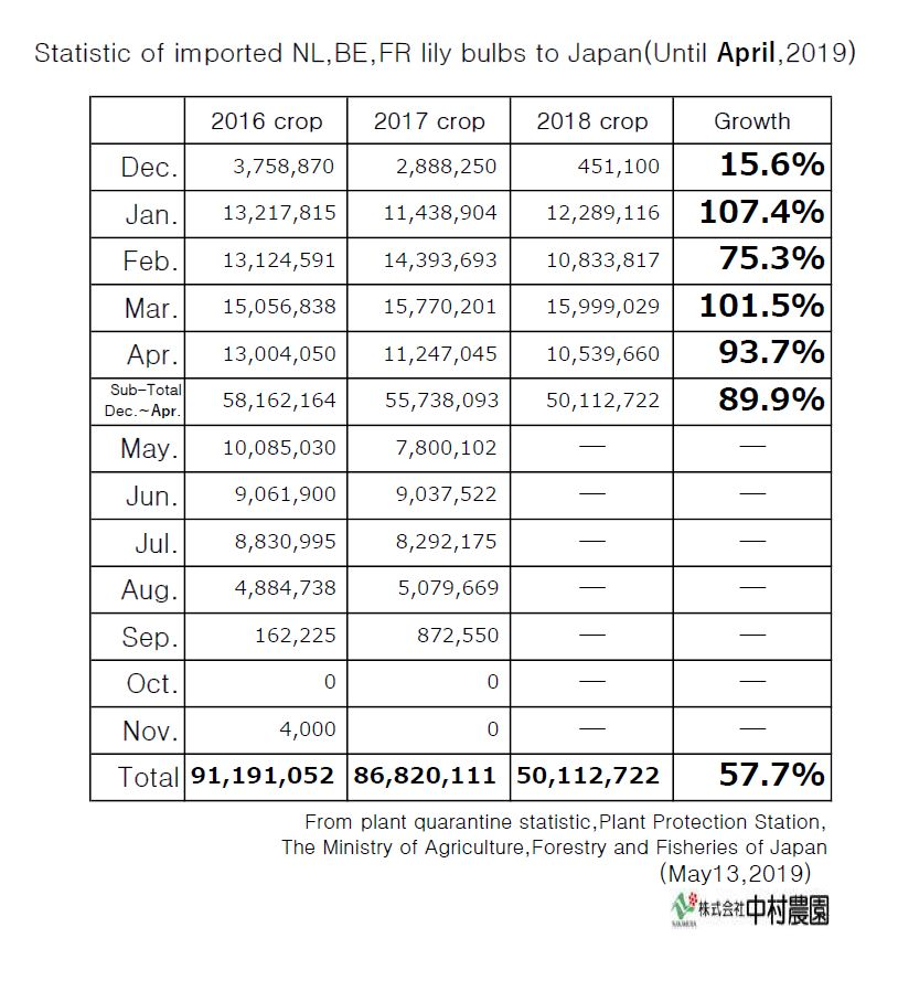 Statistic of imported NL,BE,FR lily bulbs to Japan(Until April,2019)