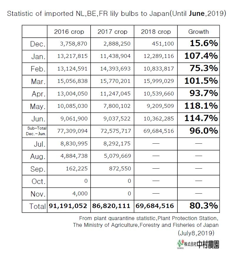 Statistic of imported NL,BE,FR lily bulbs to Japan(Until June,2019)