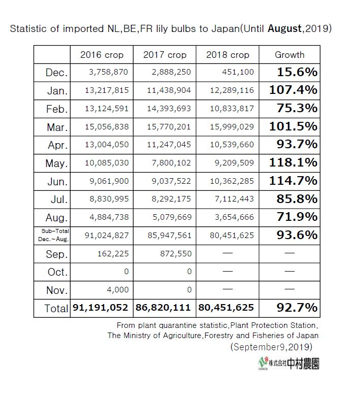 Statistic of imported NL,BE,FR lily bulbs to Japan(Until August,2019)