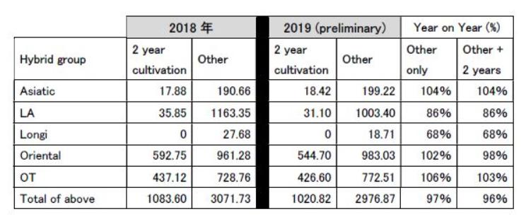 Dutch crop 2019 acreage statistics (preliminary) (August 6th, 2019)