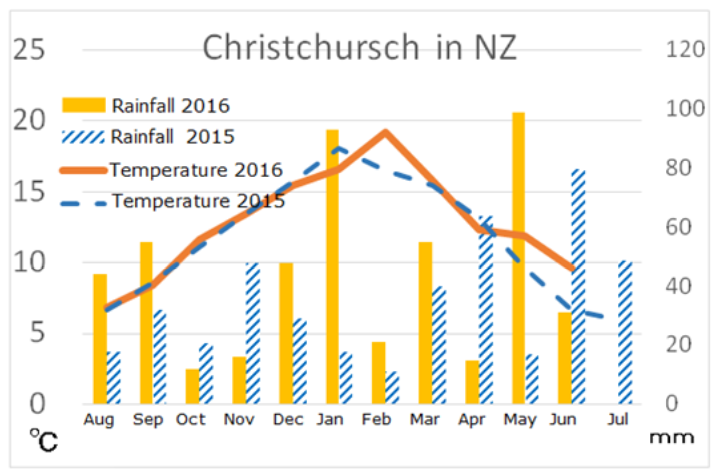 Report of Business Trip to New Zealand (July 14th, 2016)