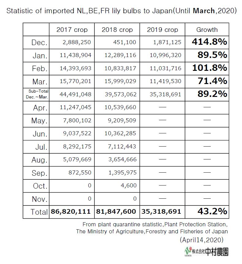 Statistic of imported NL,BE,FR lily bulbs to Japan(Until March,2020)