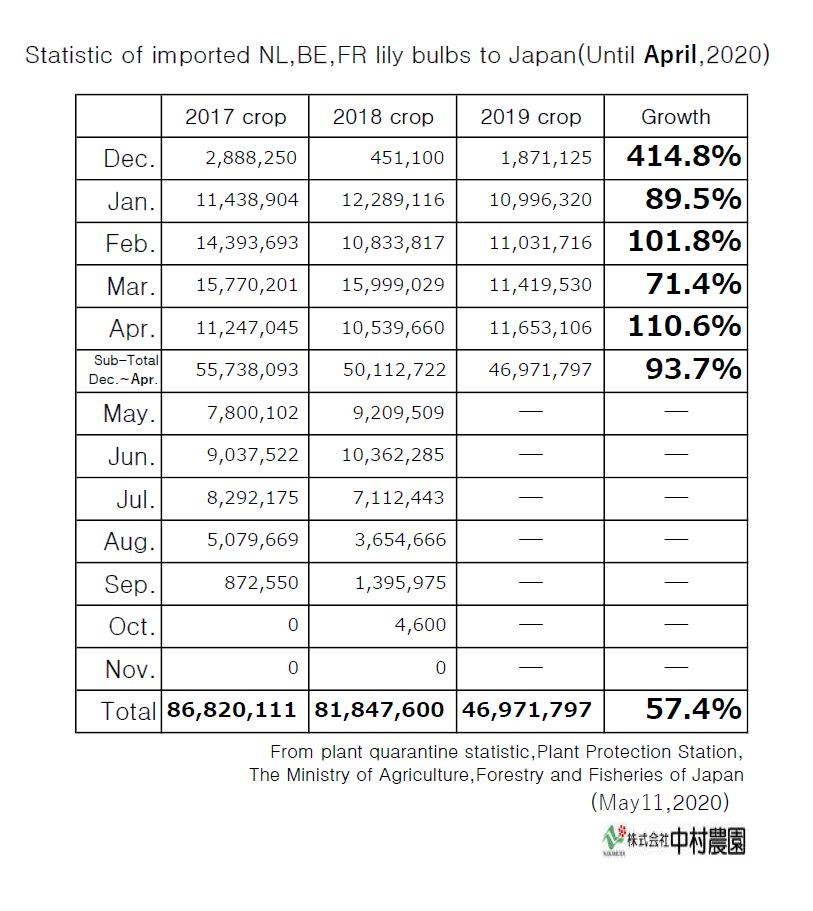 Statistic of imported NL,BE,FR lily bulbs to Japan(Until April,2020)