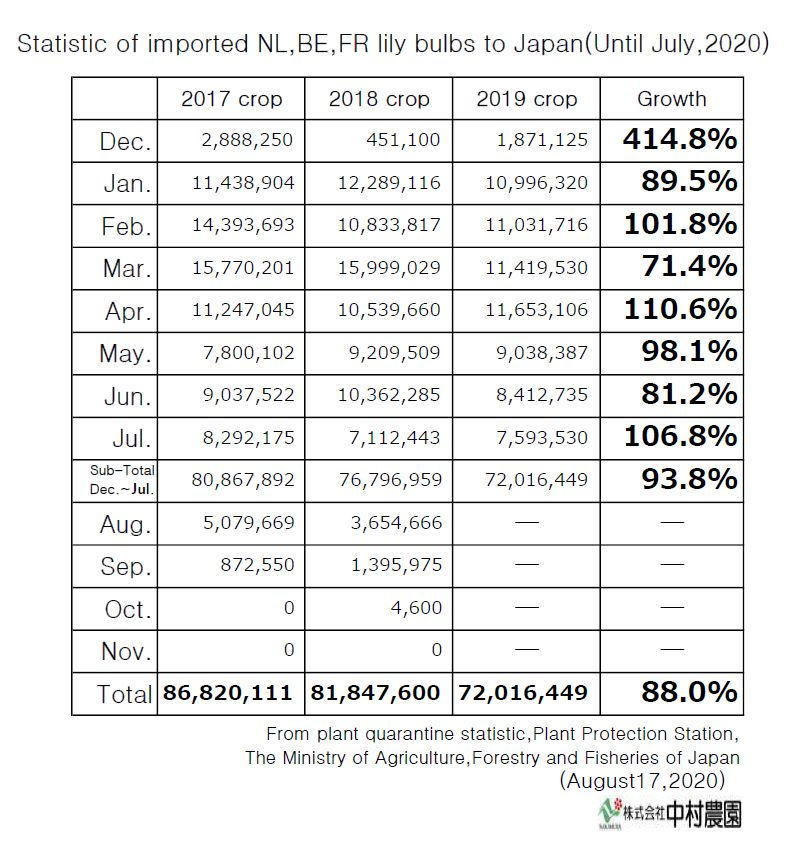 Statistic of imported NL,BE,FR lily bulbs to Japan(Until July,2020)