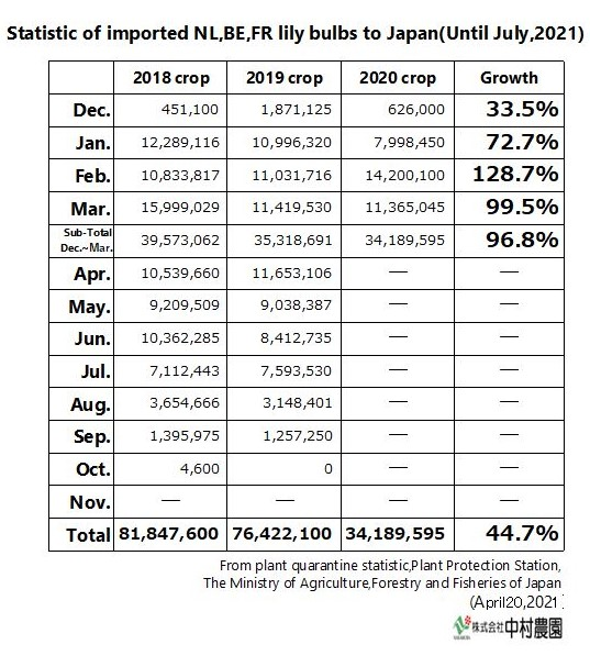 Statistic of imported NL,BE,FR lily bulbs to Japan(Until March,2021)