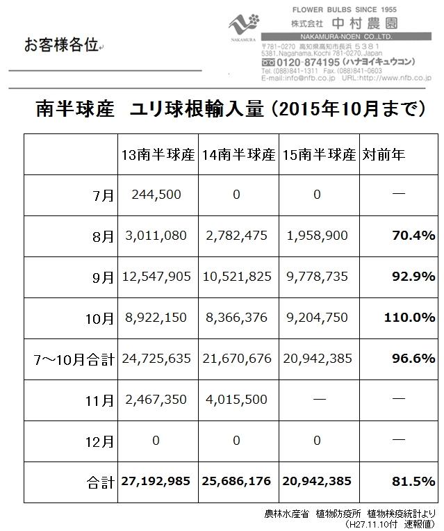 南半球産 ユリ球根輸入量(2015年10月まで)(2015/11/11)