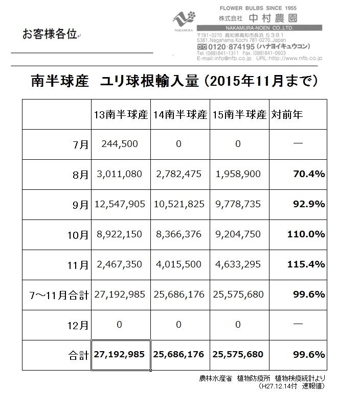 南半球産 ユリ球根輸入量(2015年11月まで)(2015/12/15)
