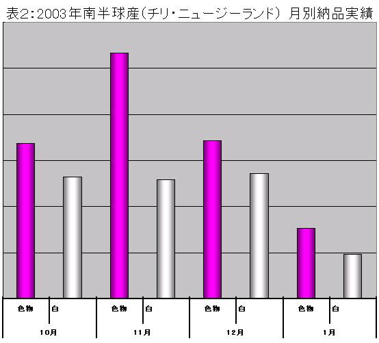 南半球産球根の状況報告(2004/2/17)