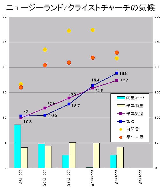 南半球(チリ・ニュージーランド)気候グラフ(2004/3/3)