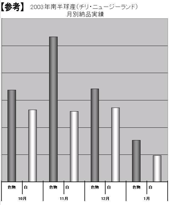 2004年南半球産球根取扱実績-中間報告-(2004/12/6)