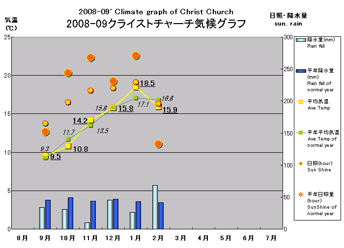 南半球出張報告(2009/3/18)