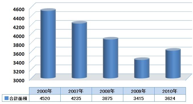 2010年オランダ産百合球根作付面積表について (2010/7/27)