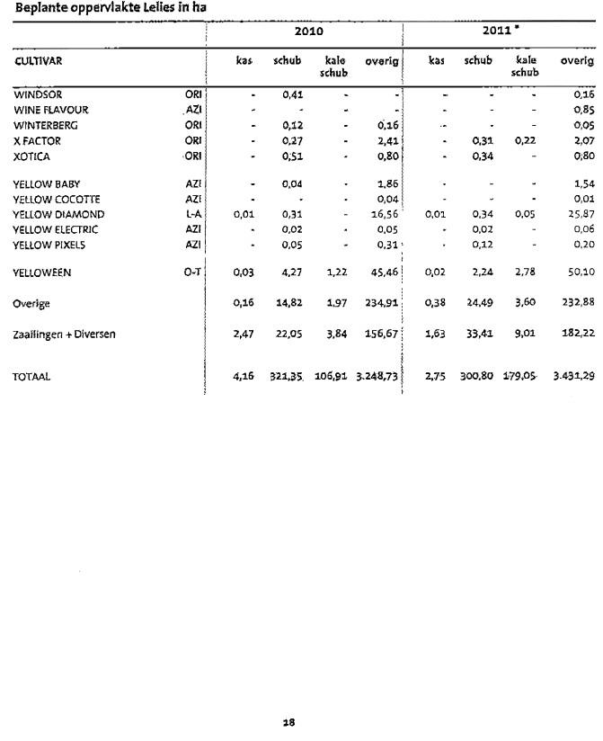 2011年オランダ産百合球根作付面積表について【原語版】(2011/7/22)