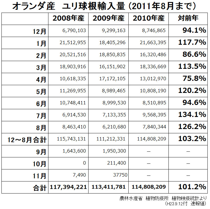 オランダ産ユリ球根輸入量8月まで(2011/9/12)