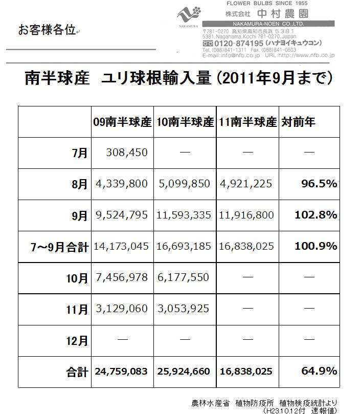 南半球産ユリ球根輸入量9月まで(2011/10/12)
