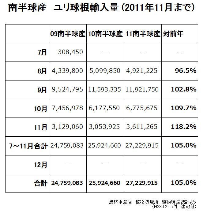 南半球産ユリ球根輸入量11月まで(2011/12/15)