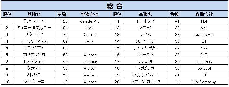 ゆりフェスタ2013 人気品種ランキング(2013/6/21)