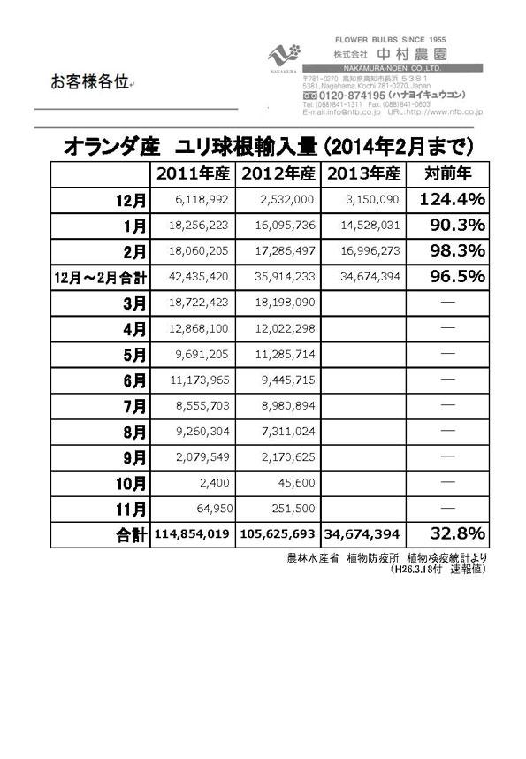 オランダ産ユリ球根輸入量2014年2月まで(2014/3/18)