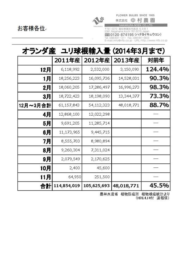 オランダ産ユリ球根輸入量(2014年3月まで)(2014/4/14)