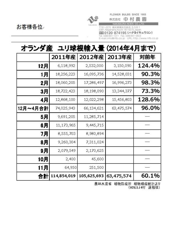 オランダ産ユリ球根輸入量2014年4月まで(2014/5/14)
