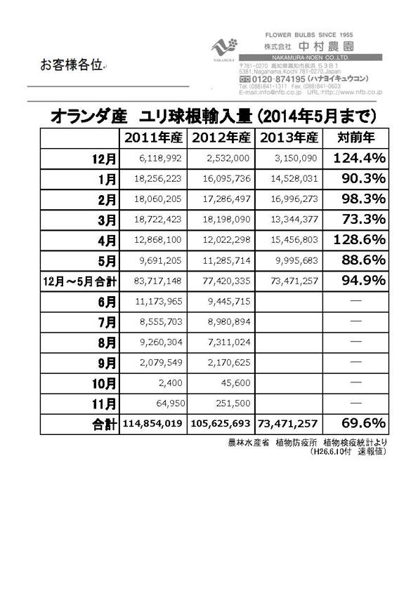 オランダ産ユリ球根輸入量(2014年5月まで)(2014/6/11)