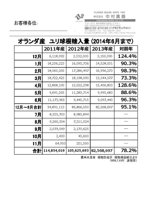 オランダ産ユリ球根輸入量(2014年6月まで)(2014/7/15)