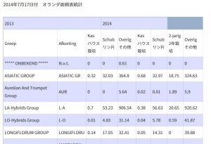 2014年オランダ産作付面積統計【原語版】(2014/7/23)