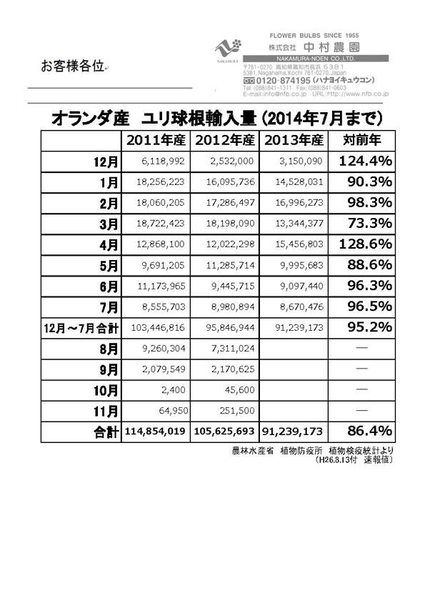 オランダ産ユリ球根輸入量(2014年7月まで)(2014/8/13)