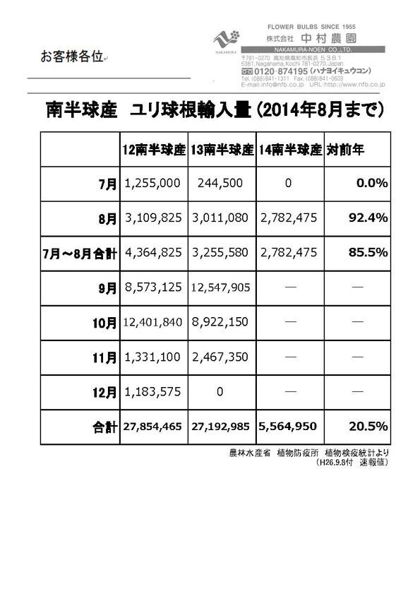 南半球産ユリ球根輸入量(2014年8月まで)(2014/9/8)